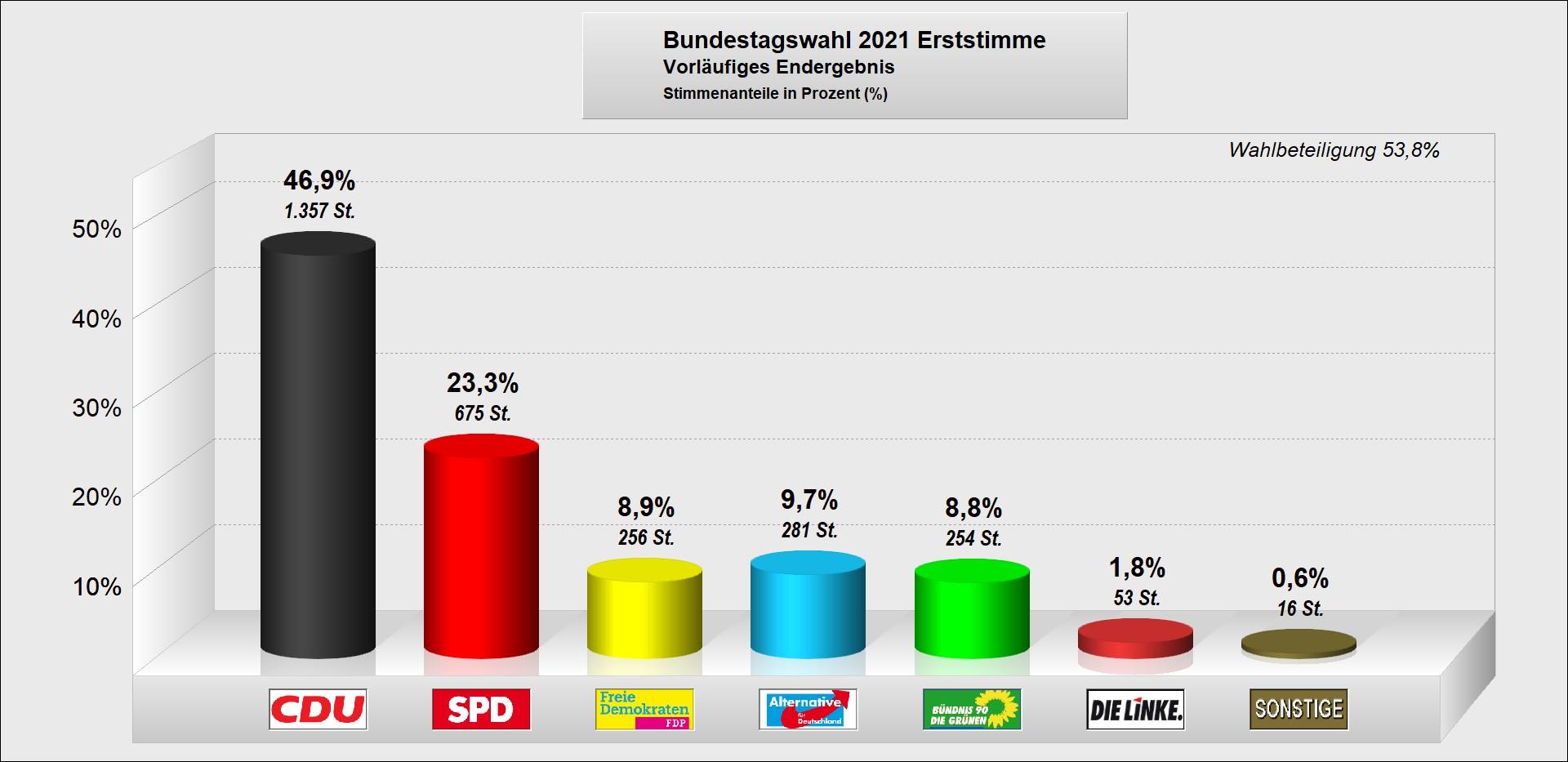 Bundestagswahl-2021-Erststimme