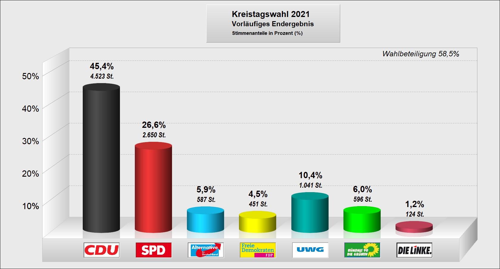 Kreistagswahl-2021