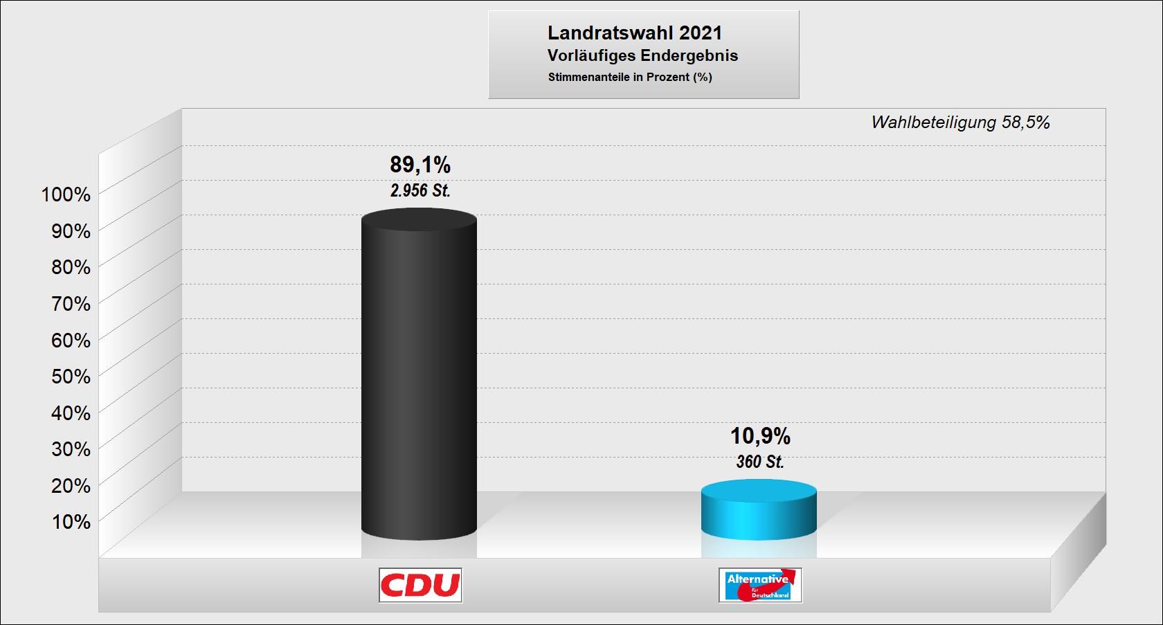 Landratswahl-2021